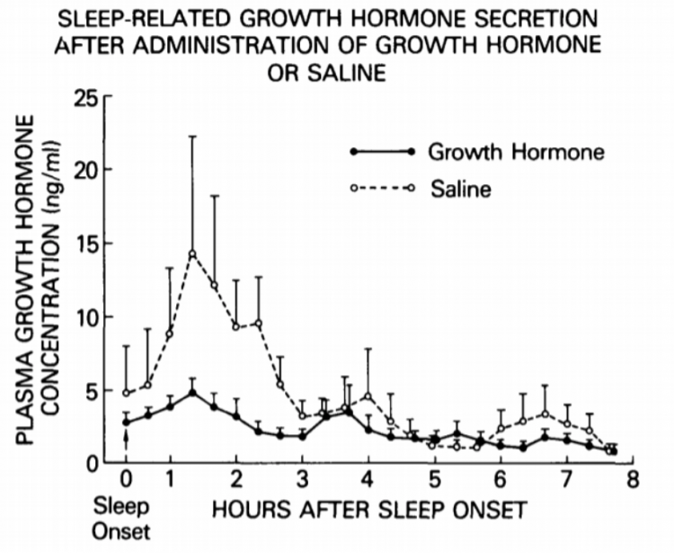 Sleep-related growth-hormone secretion after administration of growth hormone or saline - hours after sleep onset